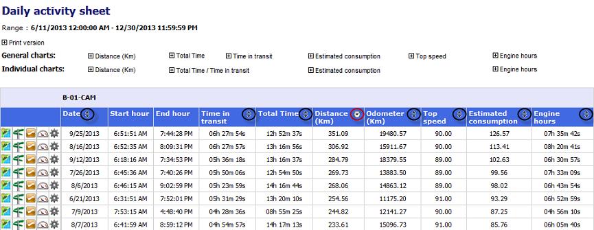 trackimo fleet management solution fleet summary report