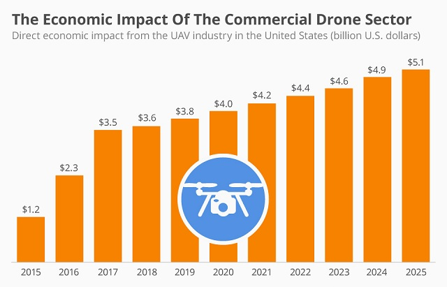 faa rules on drones with Intriguing Drone Statistics on Tag  mercial Use Of Drones furthermore Best Drones Aerial Photography additionally Trident Drone Dives Into Friendly Kickstarter Waters furthermore Chart Legend besides Drone Flight Areas Drone Flying Areas Dji No Fly Zone Map Drone Airspace Map.
