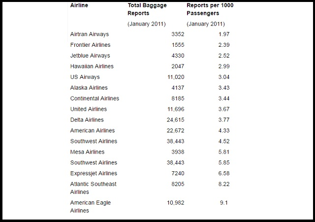 Airlines Information