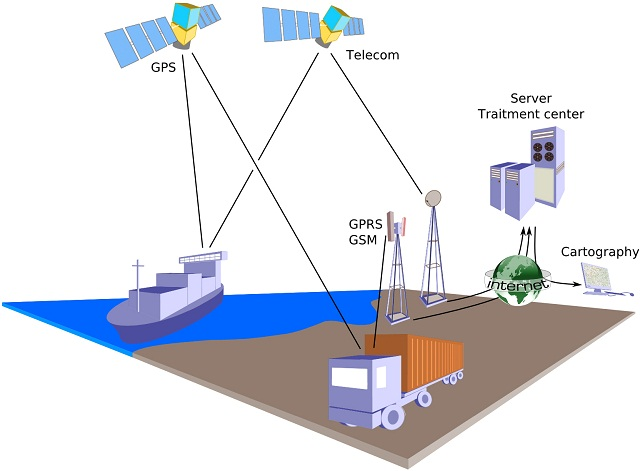 GPS Tracking For Freight Forwarding