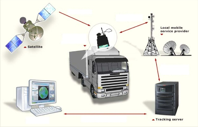 Satellite-Based Tracking Systems
