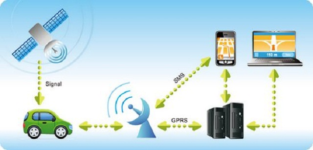 Types of Vehicle Tracking System