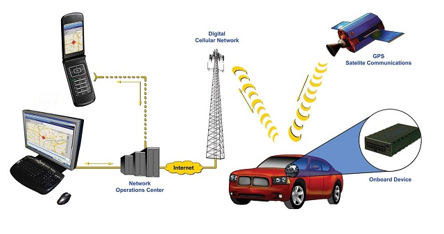 the benefits of the gps technology One of the most popular and effective examples of this is the use of global positioning system technology (gps)  that the gps can be used for health benefits for.