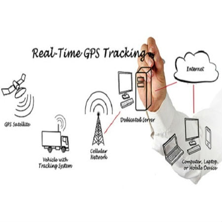 GPS Trackers Comprehensive Guide