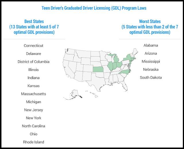 Teen Driving Graduates