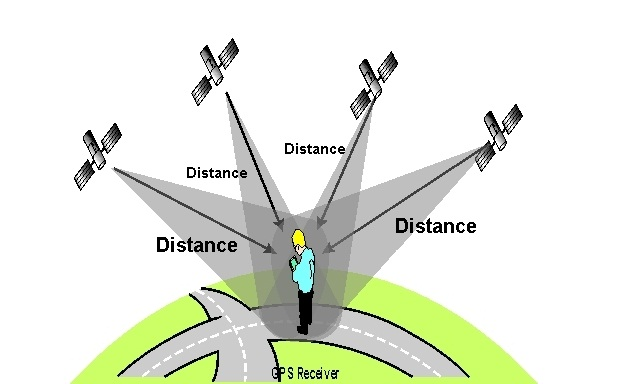 GPS Receiver Works