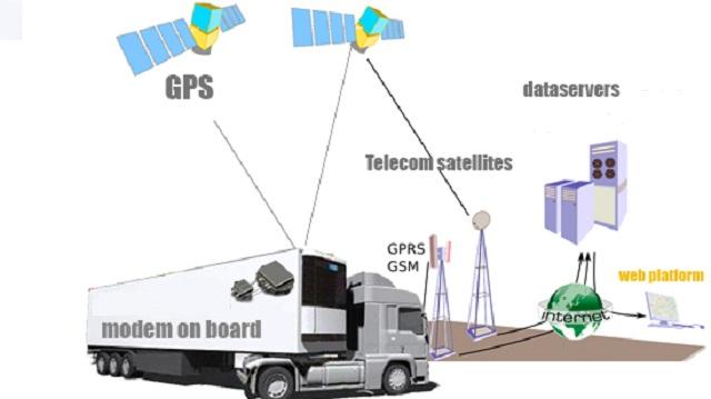 Fleet Tracking Solutions