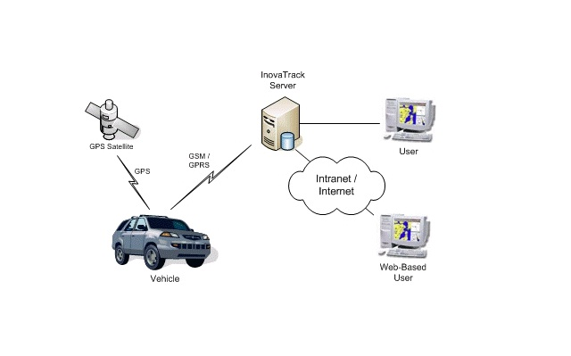 How Navigation System Works Trackimo