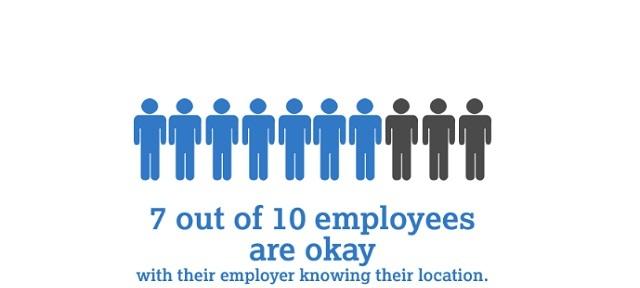 Employees Attitude Towards GPS