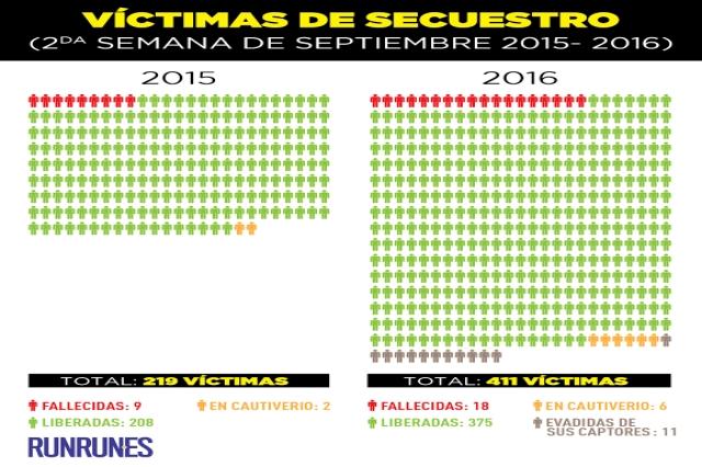 Venezuela Kidnapping Statistics